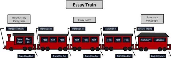 Transportation essay